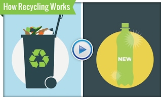 Videos about Recycling