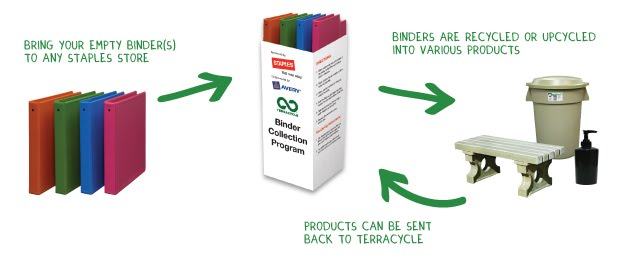 http://www.terracycle.com/en-US/brigades/binder-recycling-program-at-staples.html